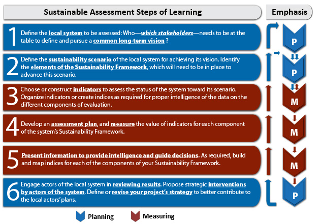 Sustainability Assessment Steps for Project Planning
